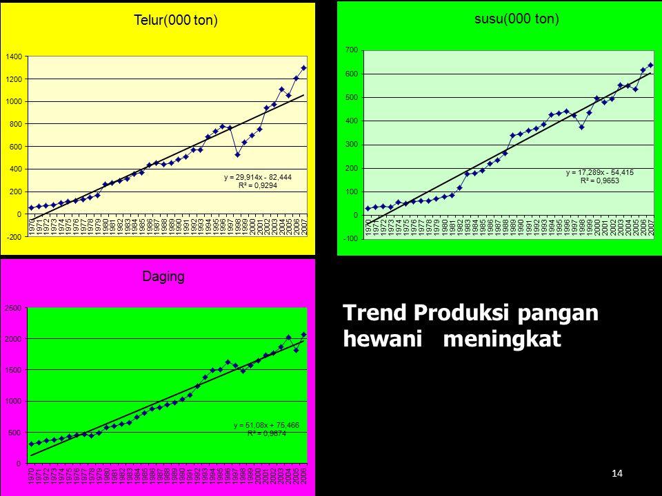 Trend Produksi pangan hewani meningkat 14