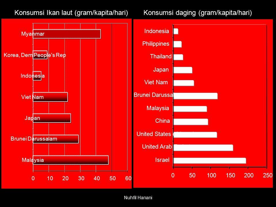 Nuhfil Hanani Konsumsi Ikan laut (gram/kapita/hari) 0102030405060 Malaysia Brunei Darussalam Japan Viet Nam Indonesia Korea, Dem People's Rep Myanmar