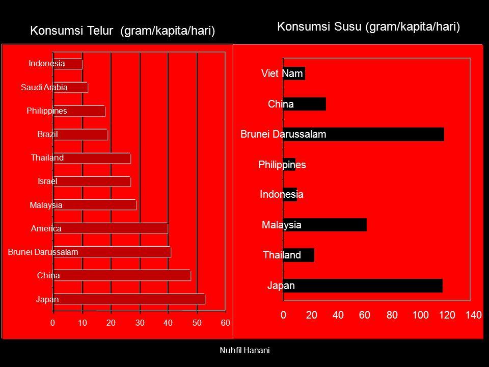 Nuhfil Hanani Konsumsi Telur (gram/kapita/hari) 0102030405060 Japan China Brunei Darussalam America Malaysia Israel Thailand Brazil Philippines Saudi