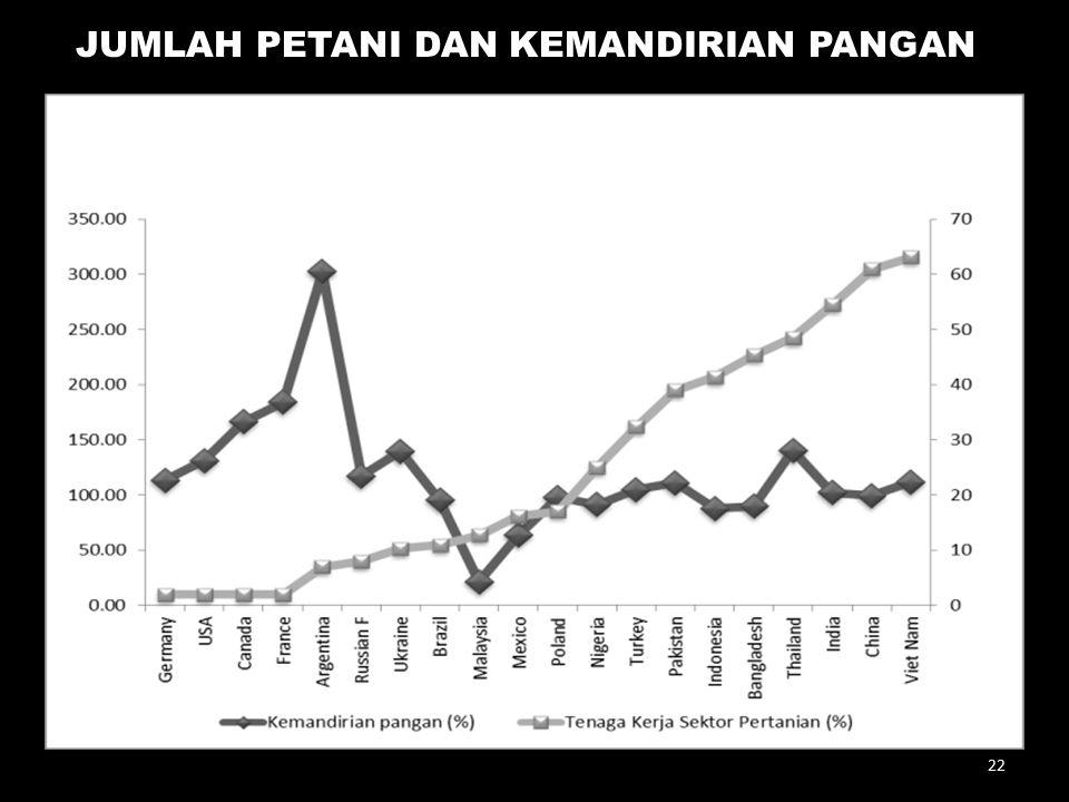 Capaian Kemandirian Pangan (%) JUMLAH PETANI DAN KEMANDIRIAN PANGAN 22
