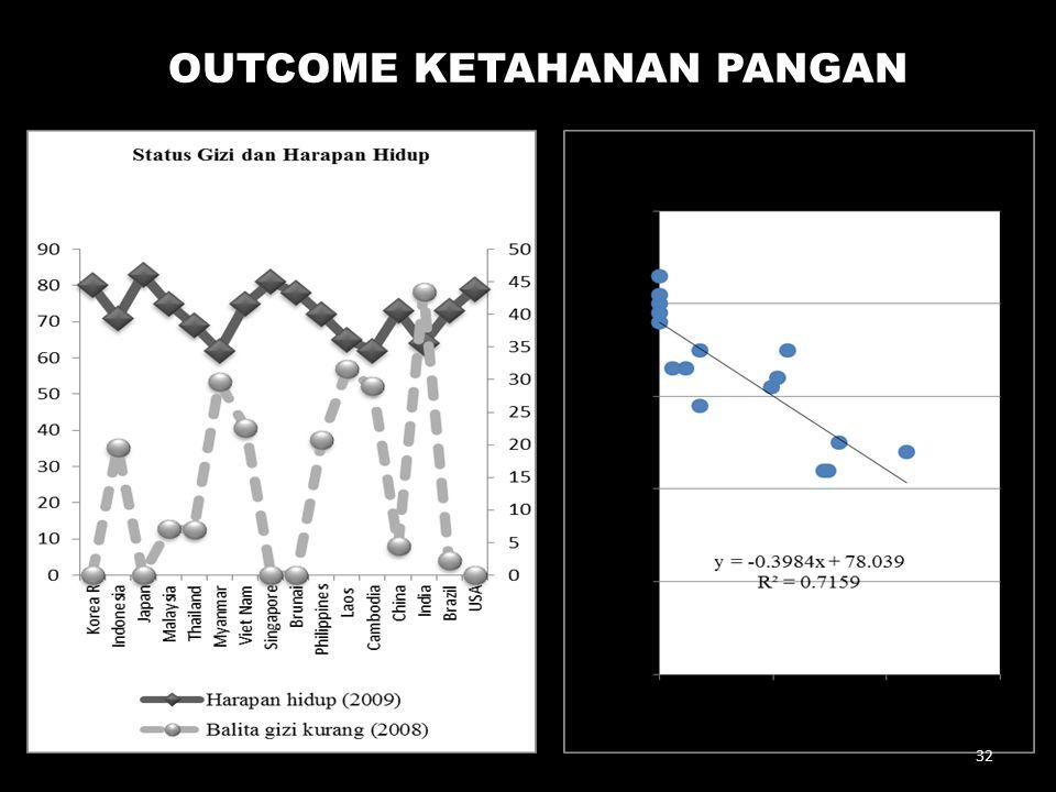OUTCOME KETAHANAN PANGAN 32