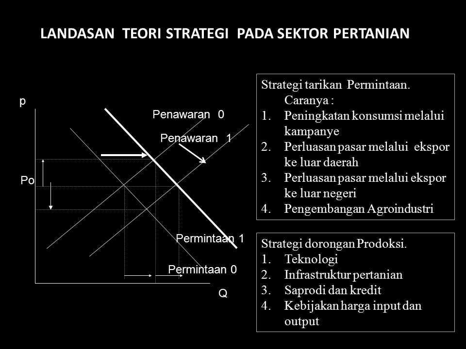 LANDASAN TEORI STRATEGI PADA SEKTOR PERTANIAN p Penawaran 0 Permintaan 0 Q Strategi tarikan Permintaan. Caranya : 1.Peningkatan konsumsi melalui kampa