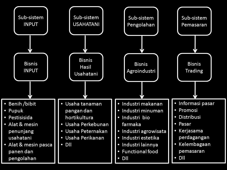 Sub-sistem INPUT Sub-sistem INPUT Sub-sistem USAHATANI Sub-sistem USAHATANI Sub-sistem Pengolahan Sub-sistem Pengolahan Sub-sistem Pemasaran Sub-siste