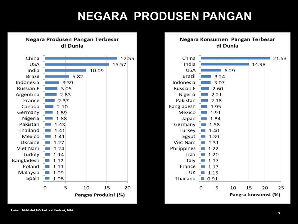 KEDUDUKAN KOMODITAS PANGAN INDONESIA 8