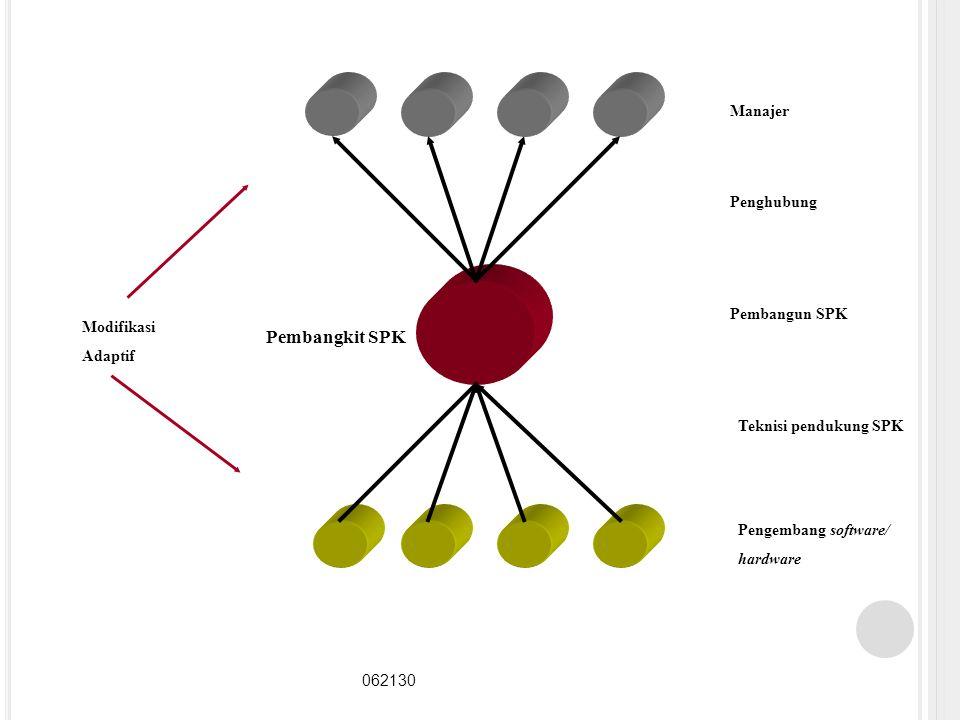 18 Manajer Penghubung Pembangun SPK Teknisi pendukung SPK Pengembang software/ hardware Pembangkit SPK Modifikasi Adaptif