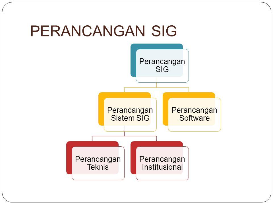 PERANCANGAN SIG Perancangan SIG Perancangan Sistem SIG Perancangan Teknis Perancangan Institusional Perancangan Software