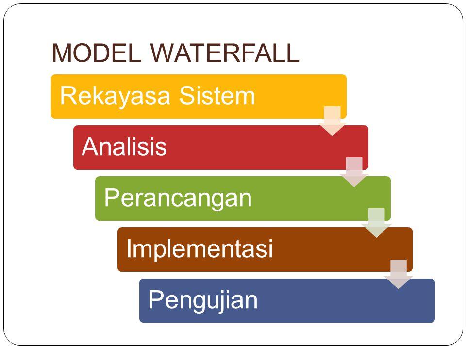 MODEL WATERFALL Rekayasa SistemAnalisisPerancanganImplementasiPengujian