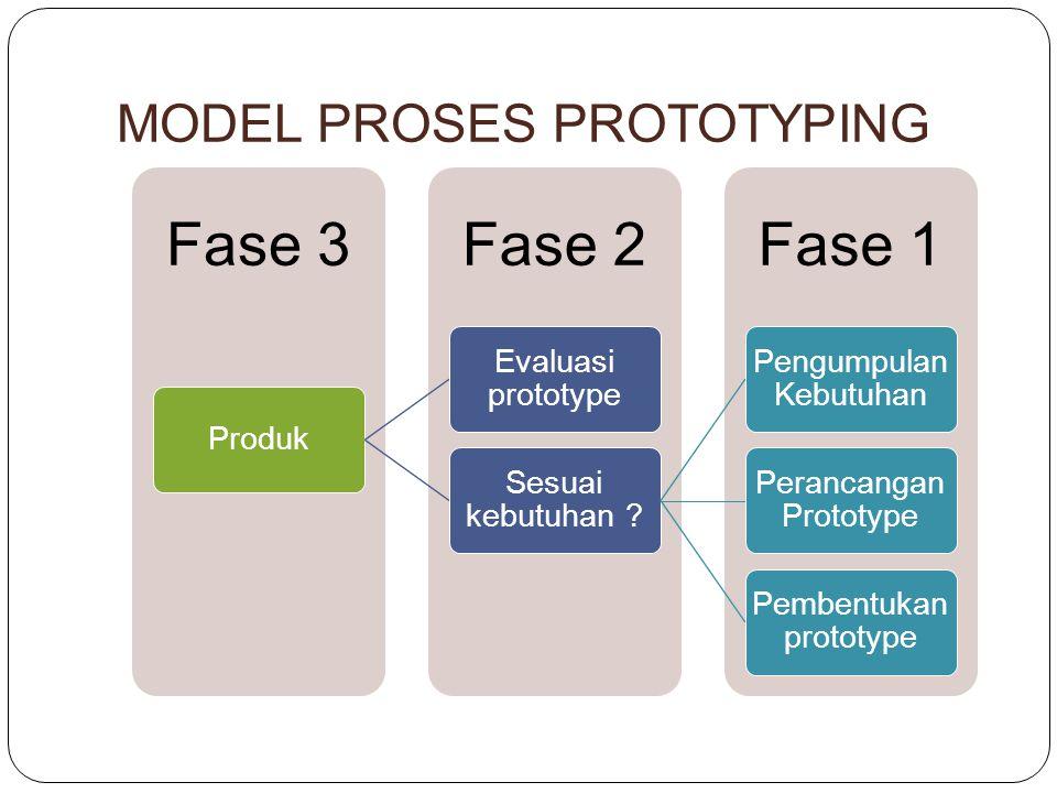 MODEL PROSES PROTOTYPING Fase 1Fase 2Fase 3 Produk Evaluasi prototype Sesuai kebutuhan .