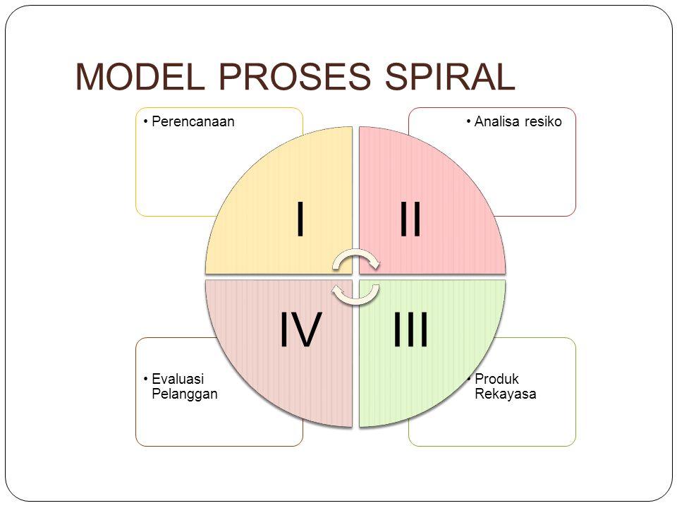 MODEL PROSES SPIRAL Produk Rekayasa Evaluasi Pelanggan Analisa resikoPerencanaan III IIIIV