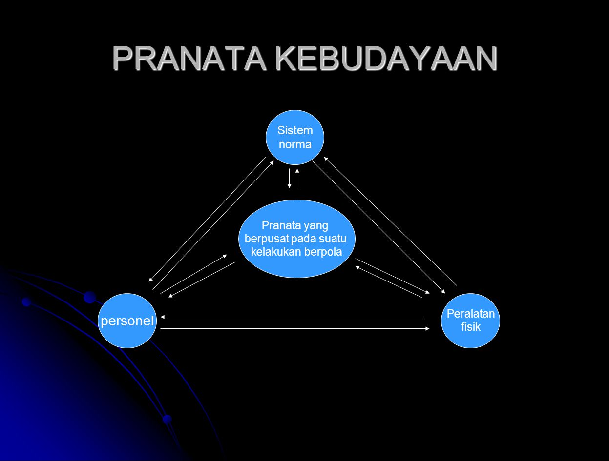 PRANATA KEBUDAYAAN Pranata yang berpusat pada suatu kelakukan berpola Sistem norma Peralatan fisik personel