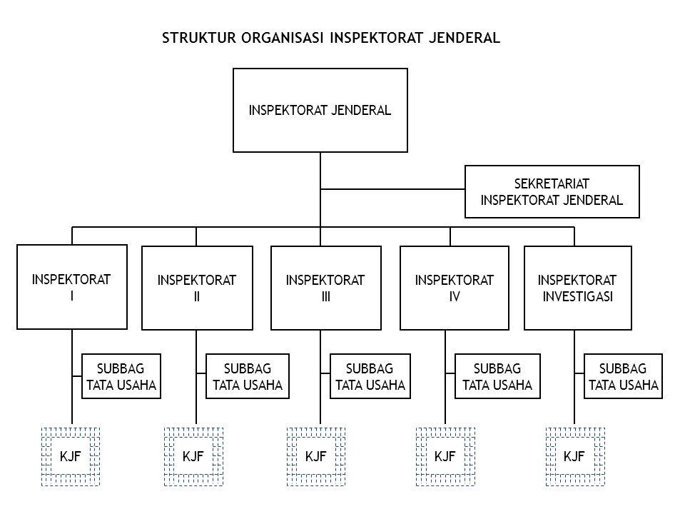 STRUKTUR ORGANISASI INSPEKTORAT JENDERAL SEKRETARIAT INSPEKTORAT JENDERAL INSPEKTORAT IV INSPEKTORAT II INSPEKTORAT III INSPEKTORAT I INSPEKTORAT JEND