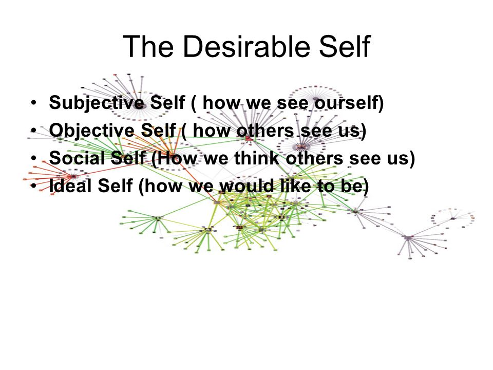 Subjective Self ( how we see ourself) Objective Self ( how others see us) Social Self (How we think others see us) Ideal Self (how we would like to be) The Desirable Self