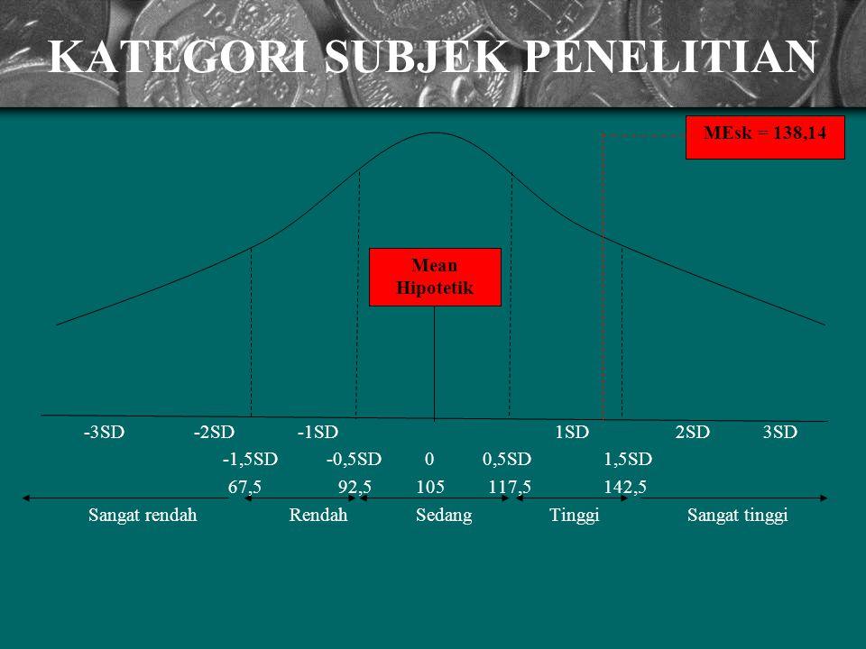 Mean Hipotetik MEsk = 138,14 KATEGORI SUBJEK PENELITIAN -3SD -2SD -1SD 1SD 2SD 3SD -1,5SD -0,5SD 0 0,5SD 1,5SD 67,5 92,5 105 117,5 142,5 Sangat rendah