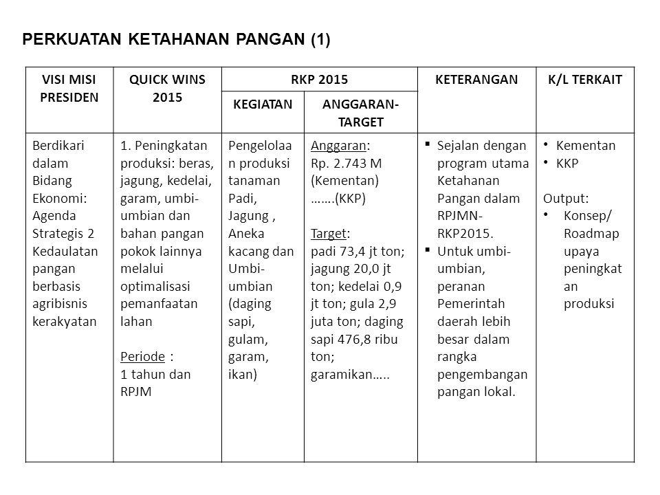 VISI MISI PRESIDEN QUICK WINS 2015 RKP 2015KETERANGANK/L TERKAIT KEGIATANANGGARAN- TARGET Berdikari dalam Bidang Ekonomi: Agenda Strategis 2 Kedaulatan pangan berbasis agribisnis kerakyatan 1.
