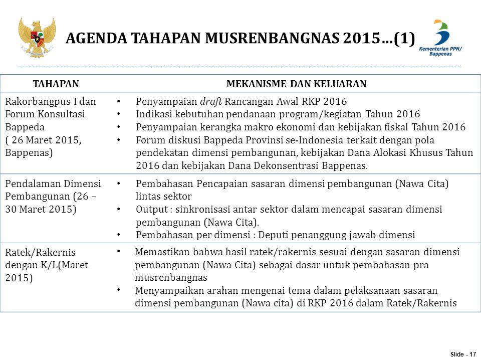 AGENDA TAHAPAN MUSRENBANGNAS 2015…(1) Slide - 17 TAHAPANMEKANISME DAN KELUARAN Rakorbangpus I dan Forum Konsultasi Bappeda ( 26 Maret 2015, Bappenas)