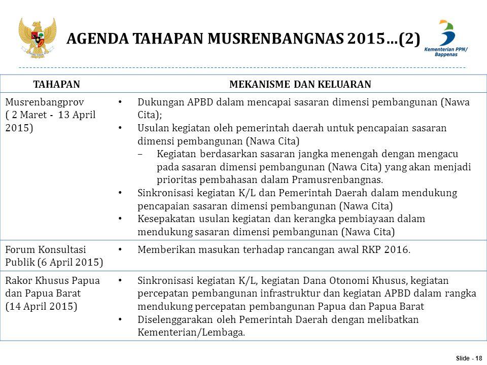 AGENDA TAHAPAN MUSRENBANGNAS 2015…(2) Slide - 18 TAHAPANMEKANISME DAN KELUARAN Musrenbangprov ( 2 Maret - 13 April 2015) Dukungan APBD dalam mencapai