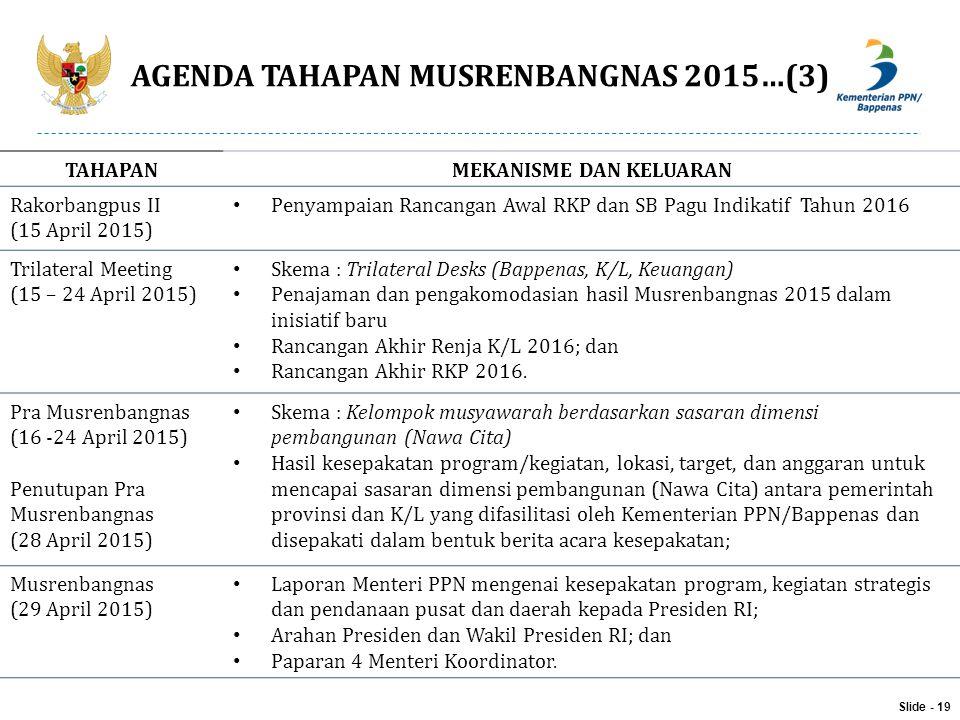 AGENDA TAHAPAN MUSRENBANGNAS 2015…(3) Slide - 19 TAHAPANMEKANISME DAN KELUARAN Rakorbangpus II (15 April 2015) Penyampaian Rancangan Awal RKP dan SB P