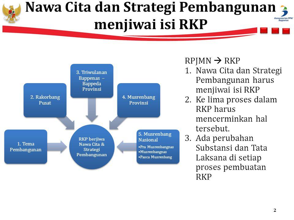 Nawa Cita dan Strategi Pembangunan menjiwai isi RKP RKP berjiwa Nawa Cita & Strategi Pembangunan 1. Tema Pembangunan 2. Rakorbang Pusat 3. Triwulanan