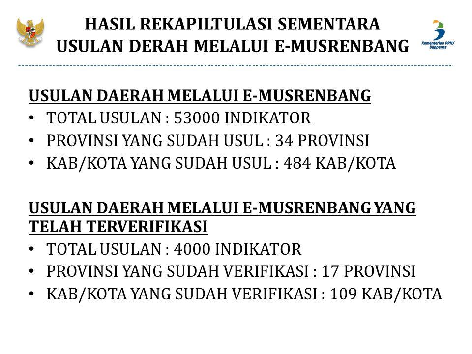 HASIL REKAPILTULASI SEMENTARA USULAN DERAH MELALUI E-MUSRENBANG USULAN DAERAH MELALUI E-MUSRENBANG TOTAL USULAN : 53000 INDIKATOR PROVINSI YANG SUDAH