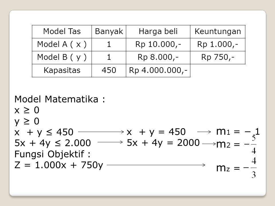 Model TasBanyakHarga beliKeuntungan Model A ( x )1Rp 10.000,-Rp 1.000,- Model B ( y )1Rp 8.000,-Rp 750,- Kapasitas450Rp 4.000.000,- Model Matematika : x ≥ 0 y ≥ 0 x + y ≤ 450 5x + 4y ≤ 2.000 Fungsi Objektif : Z = 1.000x + 750y x + y = 450 5x + 4y = 2000 m 1 = − 1 m 2 = m z =