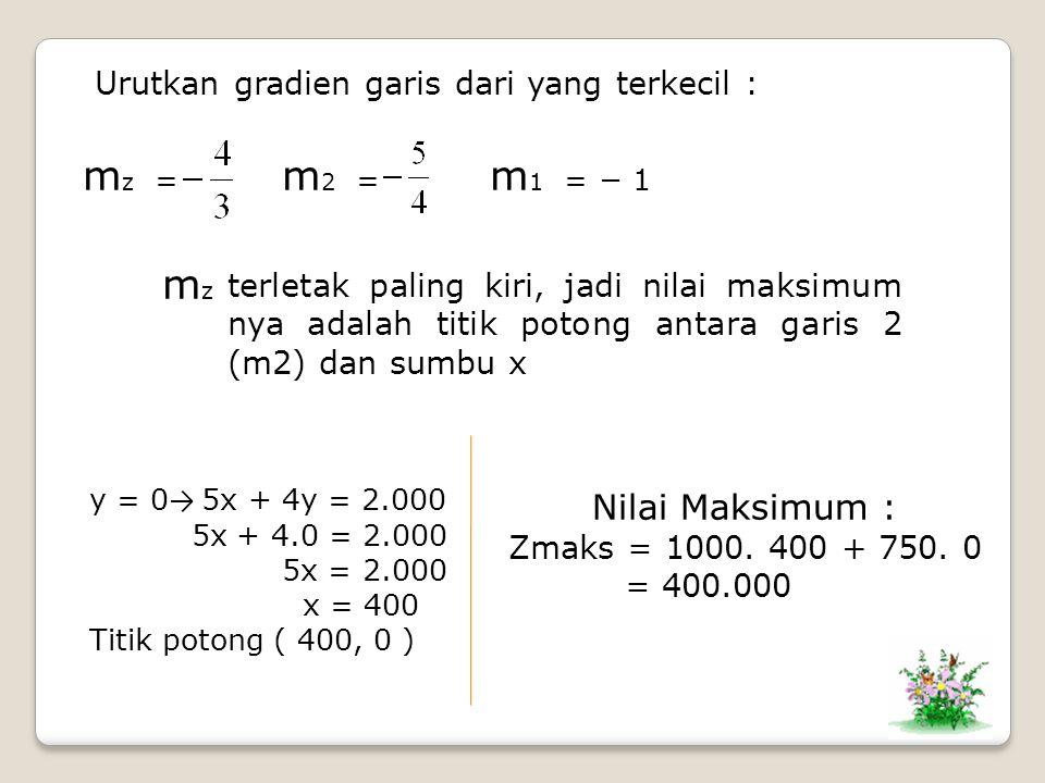 Urutkan gradien garis dari yang terkecil : m 1 = − 1 m 2 = m z = mzmz terletak paling kiri, jadi nilai maksimum nya adalah titik potong antara garis 2