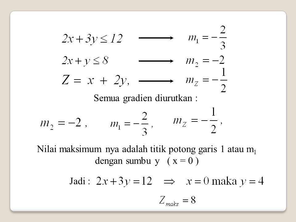 Semua gradien diurutkan : Nilai maksimum nya adalah titik potong garis 1 atau m 1 dengan sumbu y ( x = 0 ) Jadi :