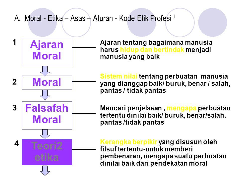 A. Moral - Etika – Asas – Aturan - Kode Etik Profesi 1 Ajaran Moral Moral Falsafah Moral Teori2 etika Ajaran tentang bagaimana manusia harus hidup dan
