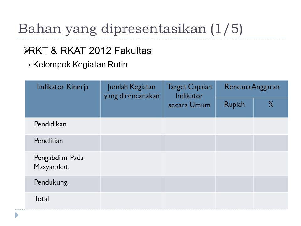 Bahan yang dipresentasikan (2/5) Indikator Kinerja Jumlah Kegiatan yang direncanakan Target Capaian Indikator secara Umum Unit yang Melaksanakan (dapat diisi lebih dari satu unit) Rencana Anggaran Rupiah% 1A1 1A3.