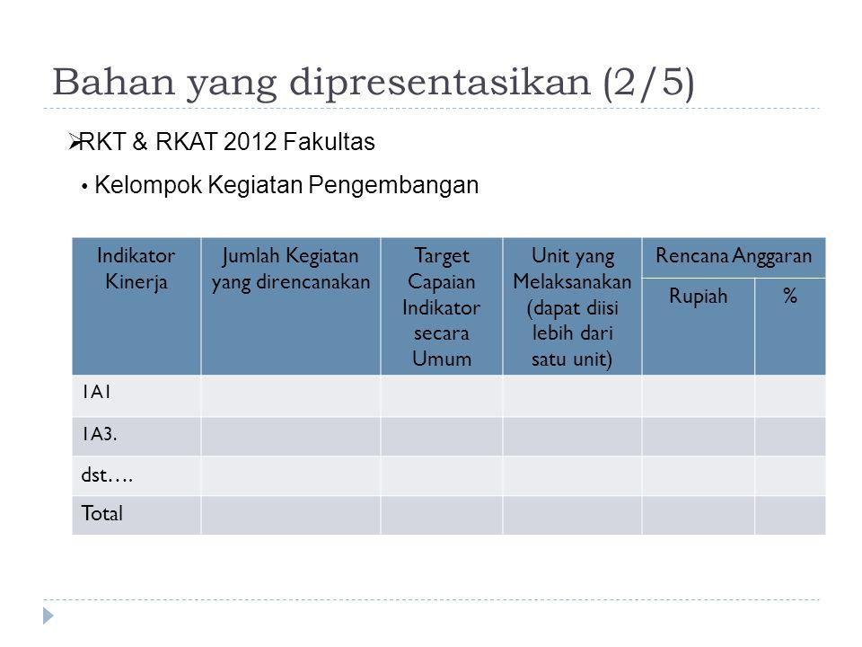 Bahan yang dipresentasikan (2/5) Indikator Kinerja Jumlah Kegiatan yang direncanakan Target Capaian Indikator secara Umum Unit yang Melaksanakan (dapa