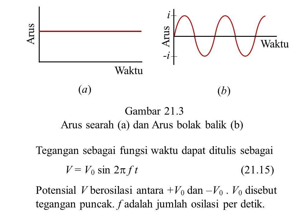 Arus Waktu (a)(a) Arus i -i Waktu (b)(b) Gambar 21.3 Arus searah (a) dan Arus bolak balik (b) Tegangan sebagai fungsi waktu dapat ditulis sebagai V =