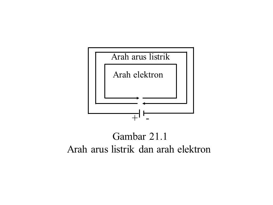 + - Arah arus listrik Arah elektron Gambar 21.1 Arah arus listrik dan arah elektron