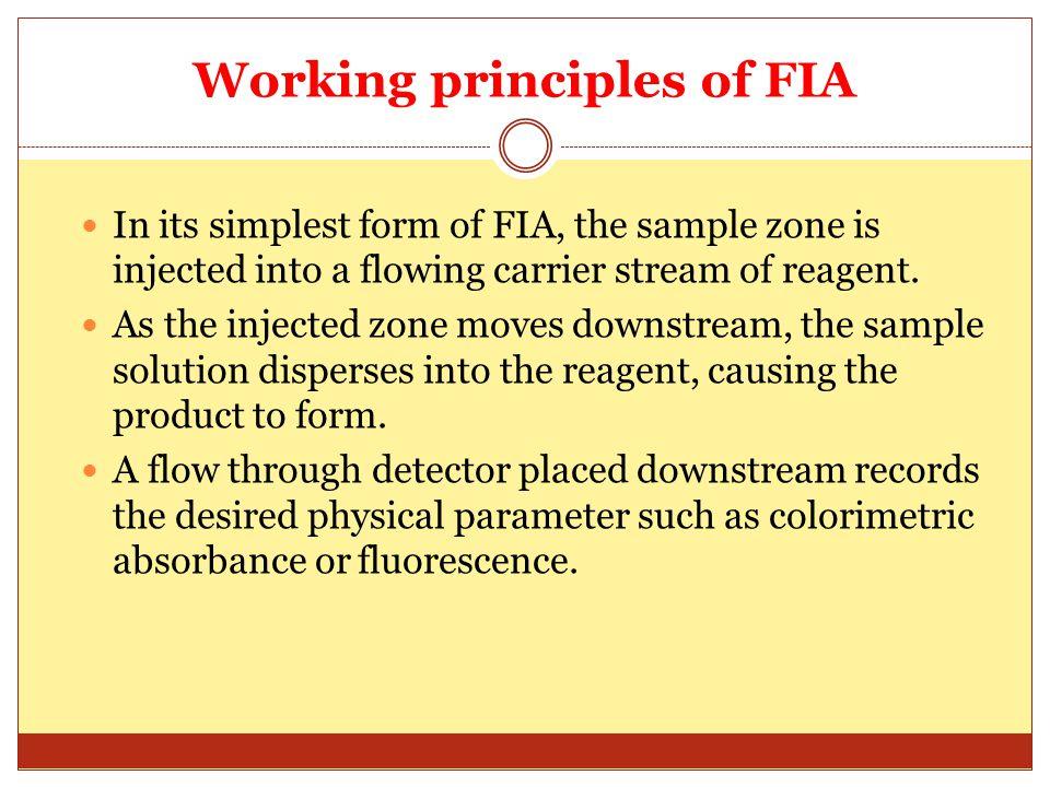 Schematic diagram of FIA
