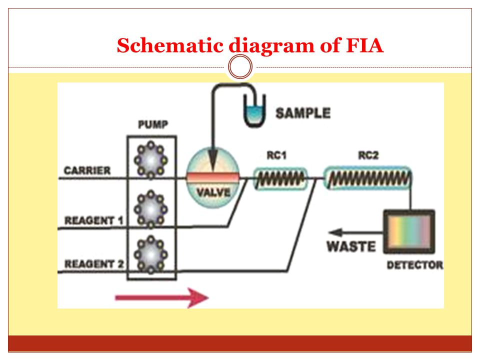 Working principles of FIA The typical FIA flow rate is one milliliter per minute; Typical sample volume consumption is 100 microliters per sample; Typical sampling frequency is two samples per minute