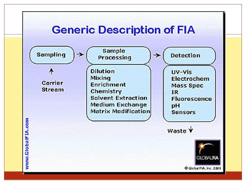 Main steps of FIA I.