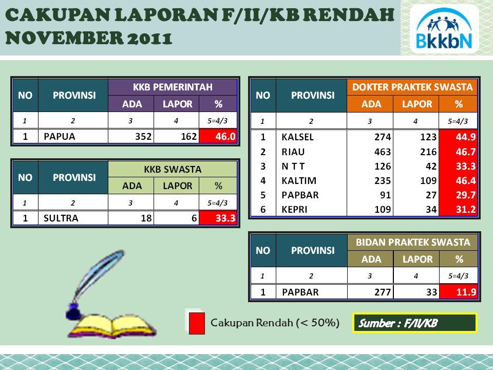 CAKUPAN LAPORAN F/II/KB RENDAH NOVEMBER 2011 Cakupan Rendah (< 50%)
