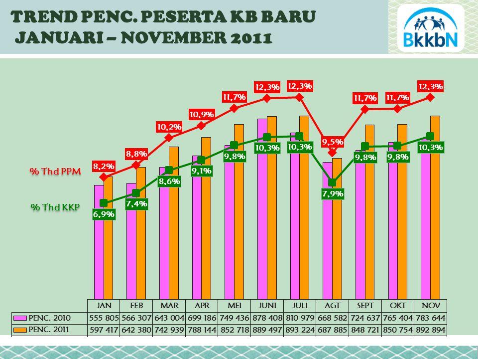 TREND PENC. PESERTA KB BARU JANUARI – NOVEMBER 2011 % Thd KKP % Thd PPM