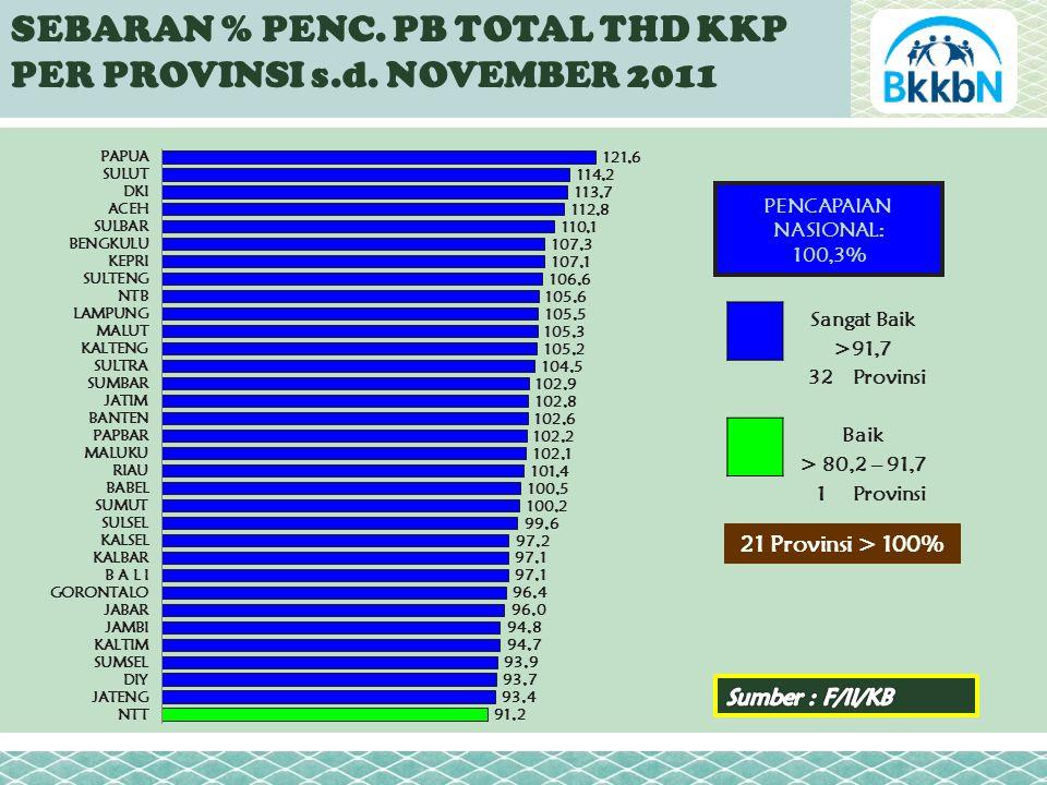 SEBARAN % PENC. PB TOTAL THD KKP PER PROVINSI s.d.