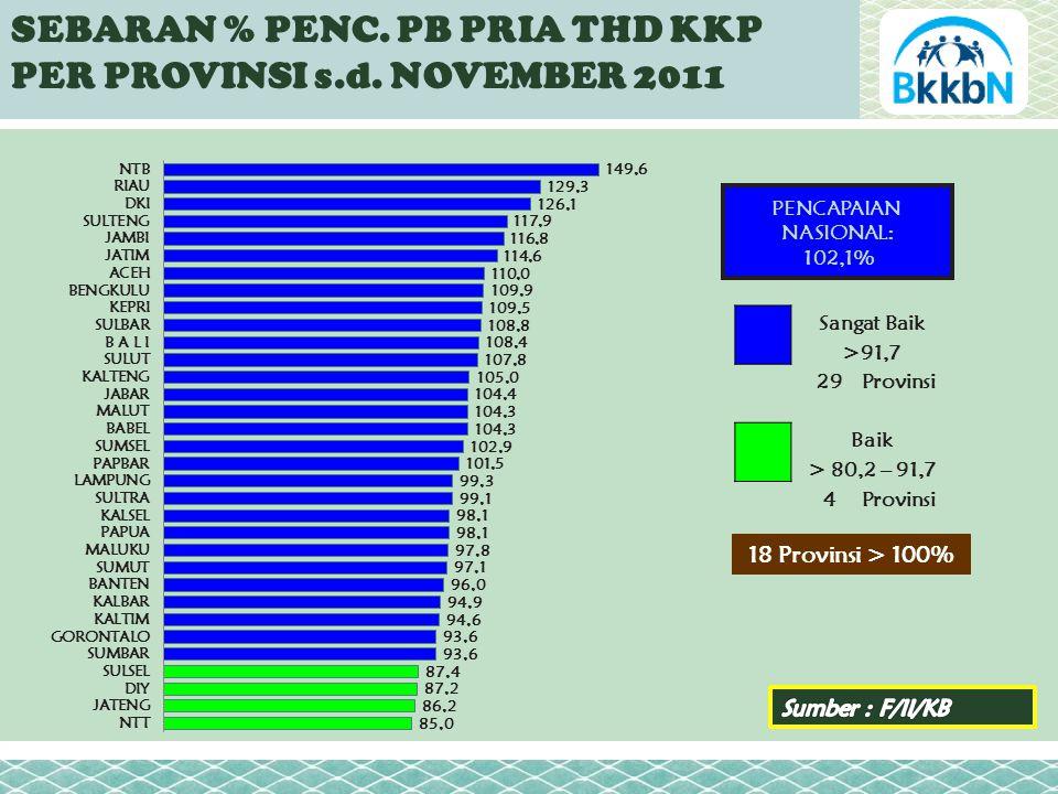 SEBARAN % PENC. PB PRIA THD KKP PER PROVINSI s.d.