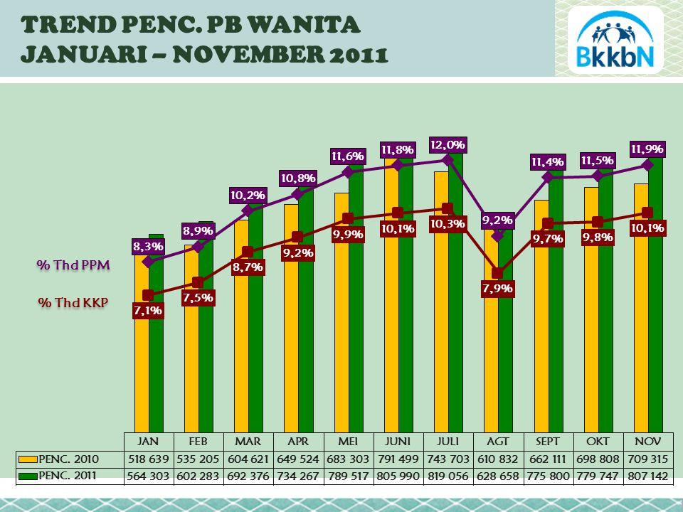 TREND PENC. PB WANITA JANUARI – NOVEMBER 2011 % Thd PPM % Thd KKP