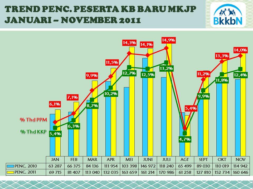 TREND PENC. PESERTA KB BARU MKJP JANUARI – NOVEMBER 2011 % Thd PPM % Thd KKP