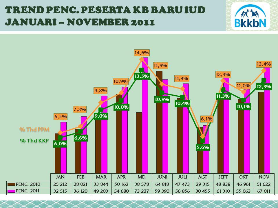 TREND PENC. PESERTA KB BARU IUD JANUARI – NOVEMBER 2011 % Thd PPM % Thd KKP