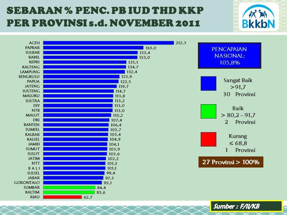 SEBARAN % PENC. PB IUD THD KKP PER PROVINSI s.d.