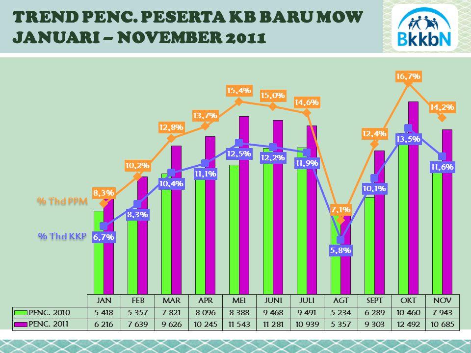 TREND PENC. PESERTA KB BARU MOW JANUARI – NOVEMBER 2011 % Thd PPM % Thd KKP
