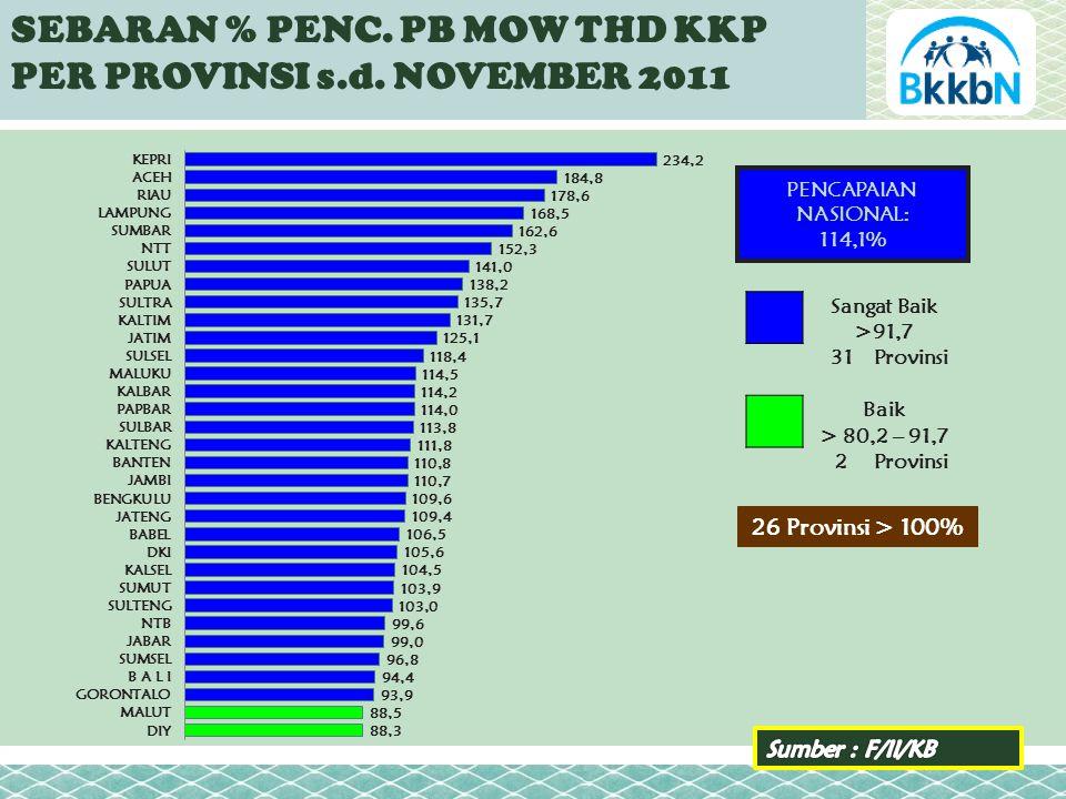 SEBARAN % PENC. PB MOW THD KKP PER PROVINSI s.d.