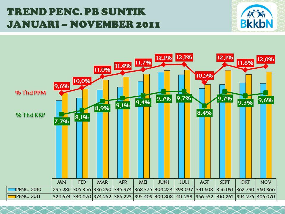 TREND PENC. PB SUNTIK JANUARI – NOVEMBER 2011 % Thd PPM % Thd KKP
