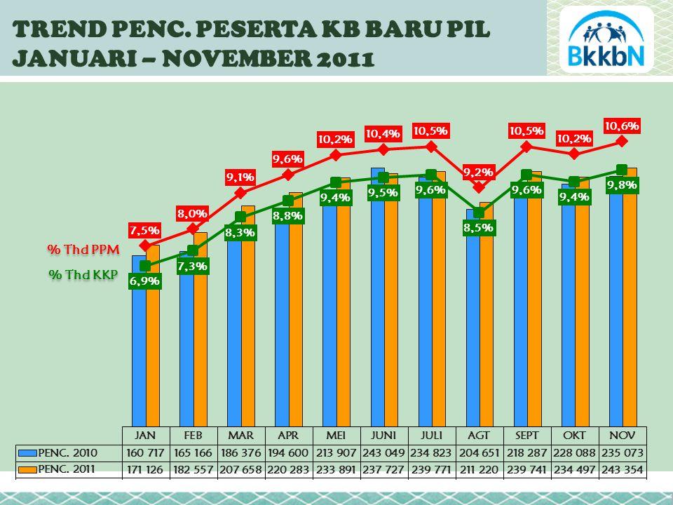 TREND PENC. PESERTA KB BARU PIL JANUARI – NOVEMBER 2011 % Thd PPM % Thd KKP