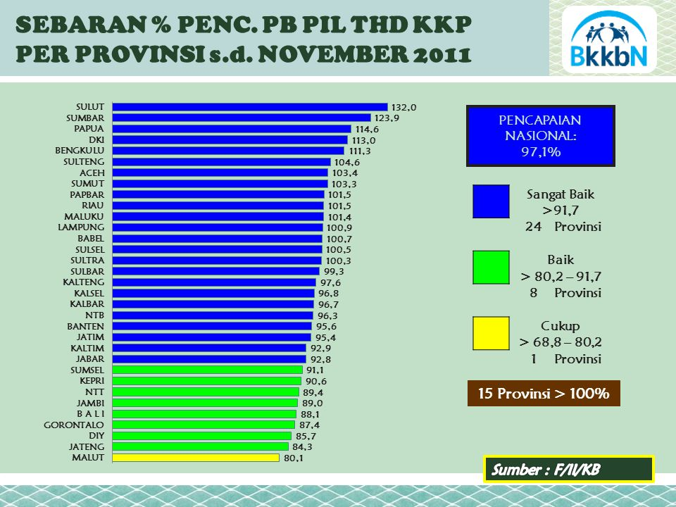 SEBARAN % PENC. PB PIL THD KKP PER PROVINSI s.d.