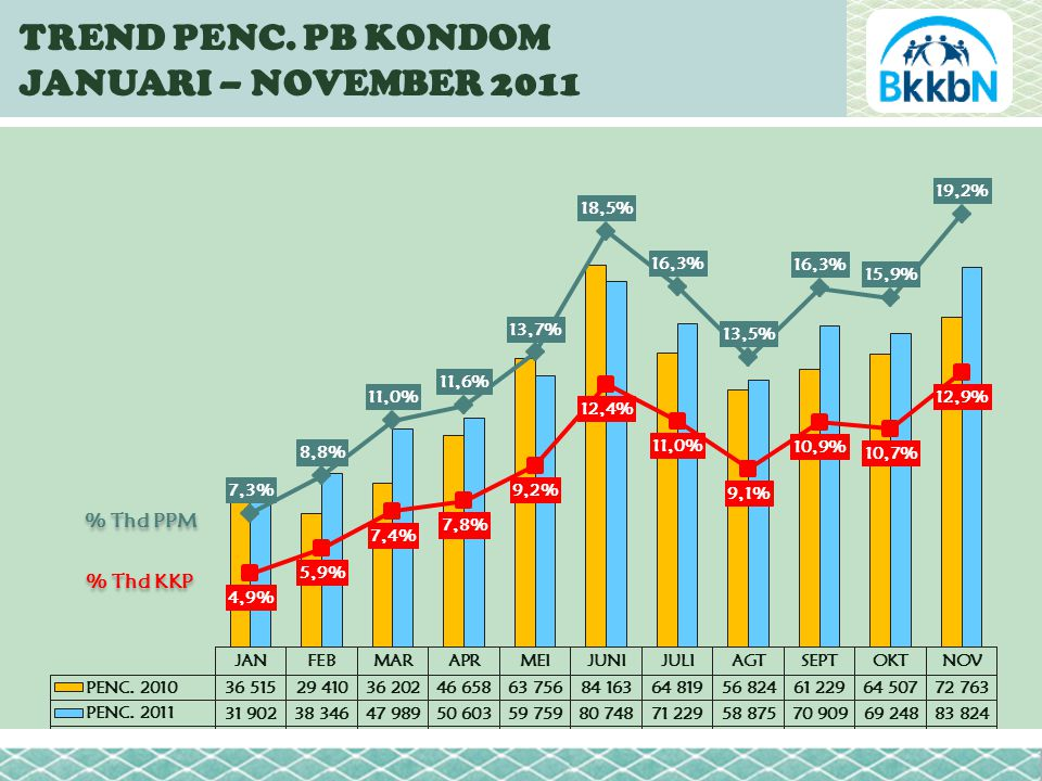 TREND PENC. PB KONDOM JANUARI – NOVEMBER 2011 % Thd PPM % Thd KKP