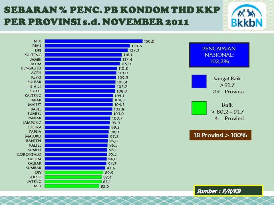 SEBARAN % PENC. PB KONDOM THD KKP PER PROVINSI s.d.