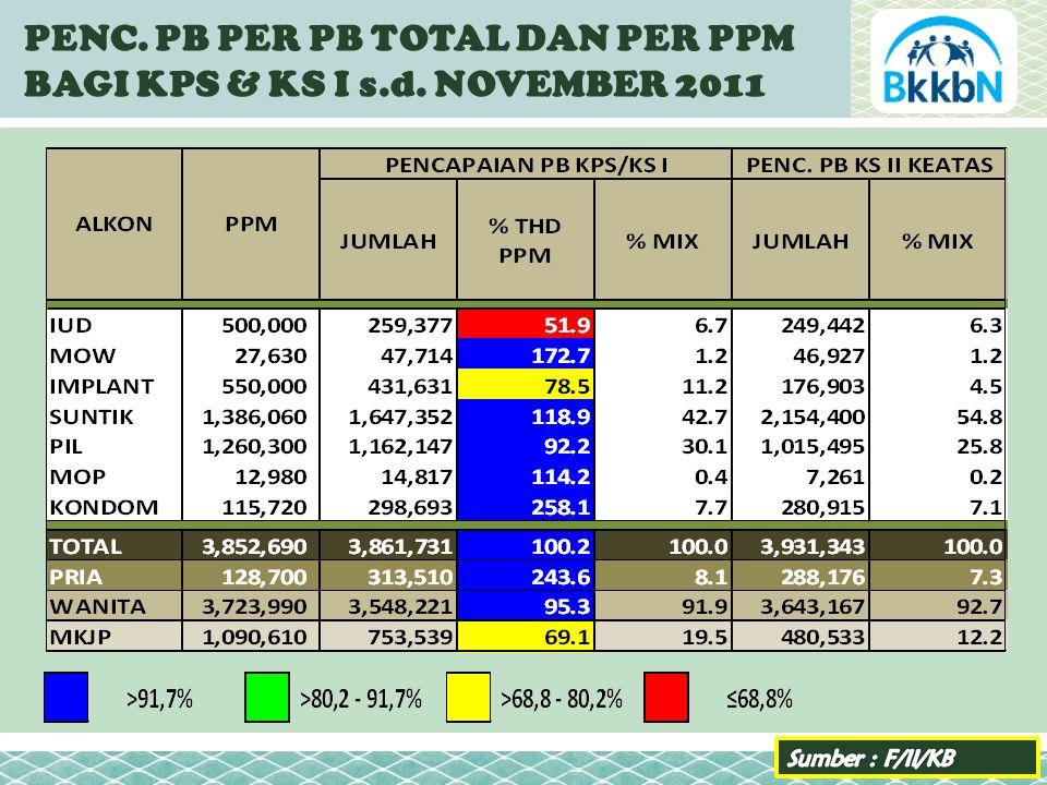 PENC. PB PER PB TOTAL DAN PER PPM BAGI KPS & KS I s.d. NOVEMBER 2011